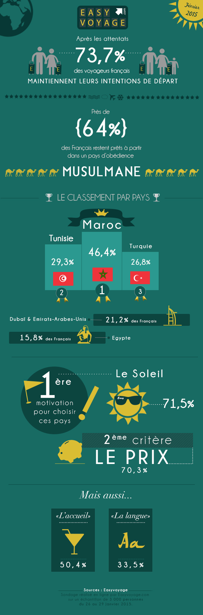 Tourisme et attentat infographie easyvoyage